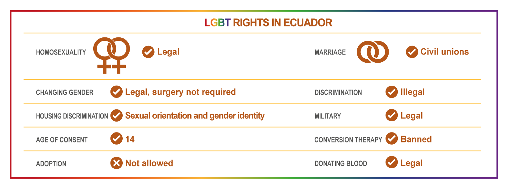 rights ecuador lgbt stadistics