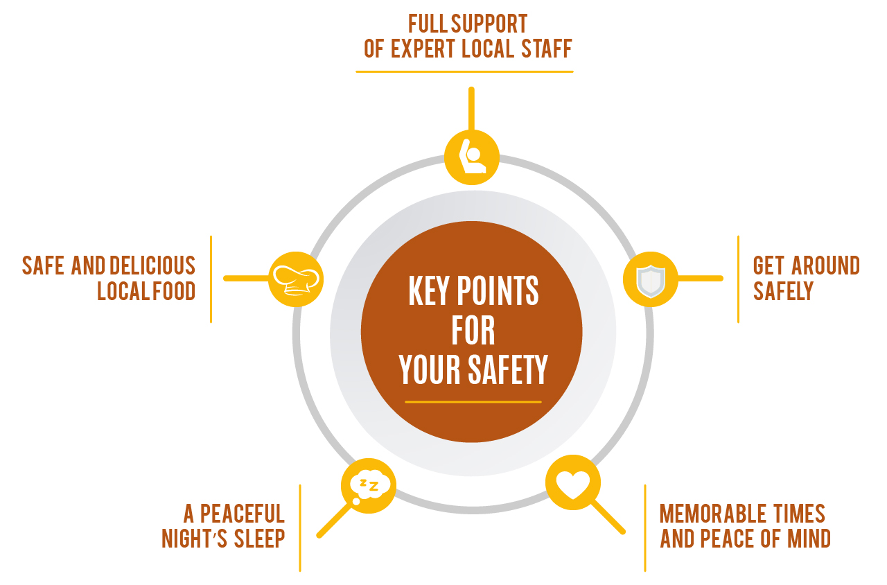 Keypoints for your safety ATC Ecuador